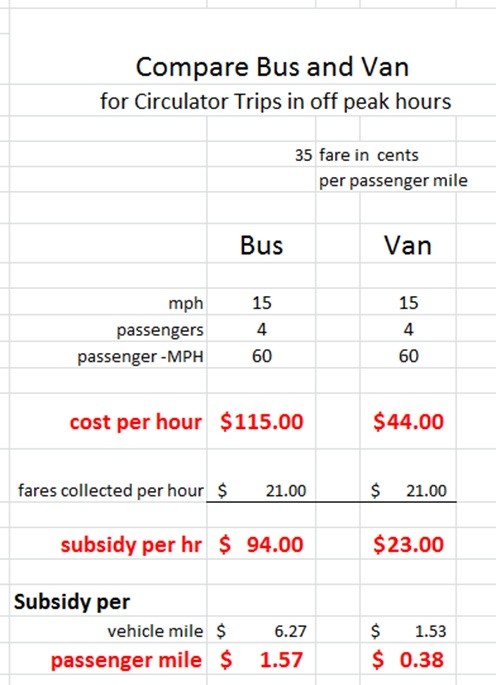 Compare Bus and van costs